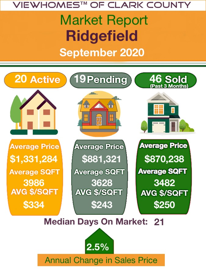 Homes sales in Ridgefield
