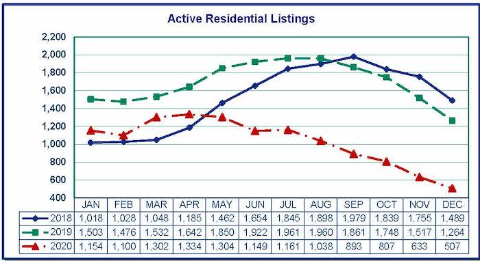 Graph Showing Homes for Sale Clark County