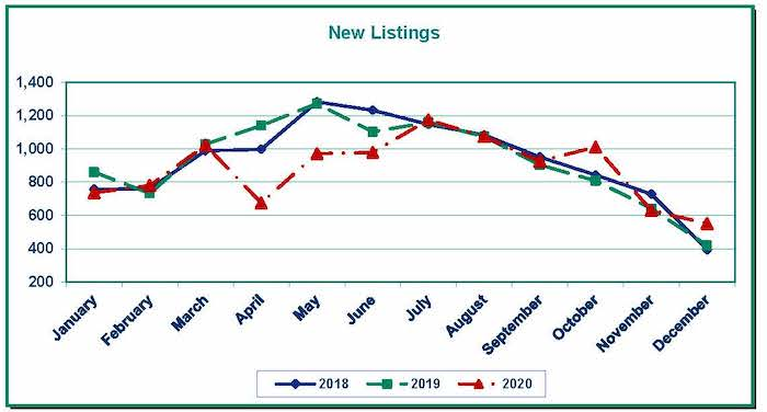 Graph Showing New Listings Clark County WA