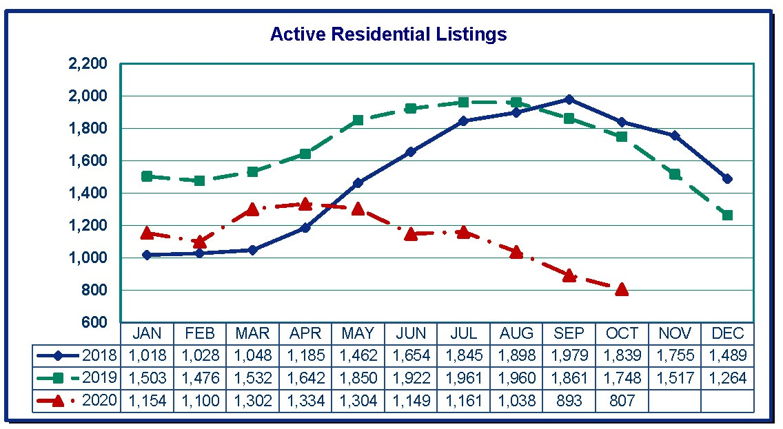 Clark County Home Sales